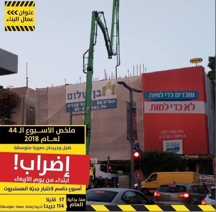 3 حوادث في فرع البناء لهذا الأسبوع: مقتل عامل وجرح عاملين اثنين بصورة متوسطة.