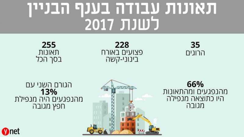 גם ב-2017: עובדי הבניין צונחים אל מותם, ואין מי שנותן את הדין – כתבת וואינט
